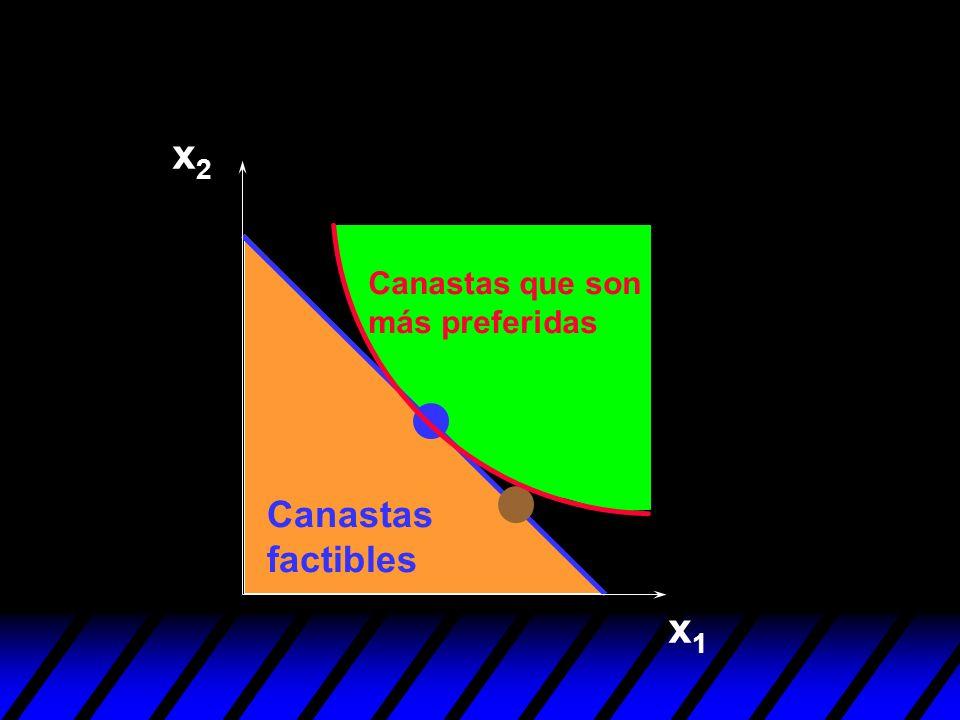 x2 Canastas que son más preferidas Canastas factibles x1