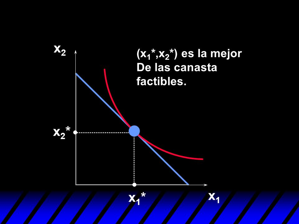x2 (x1*,x2*) es la mejor De las canasta factibles. x2* x1* x1