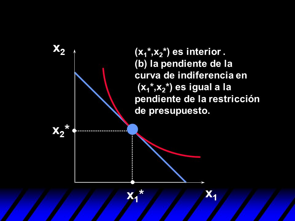 x2 (x1*,x2*) es interior . (b) la pendiente de la curva de indiferencia en (x1*,x2*) es igual a la pendiente de la restricción de presupuesto.