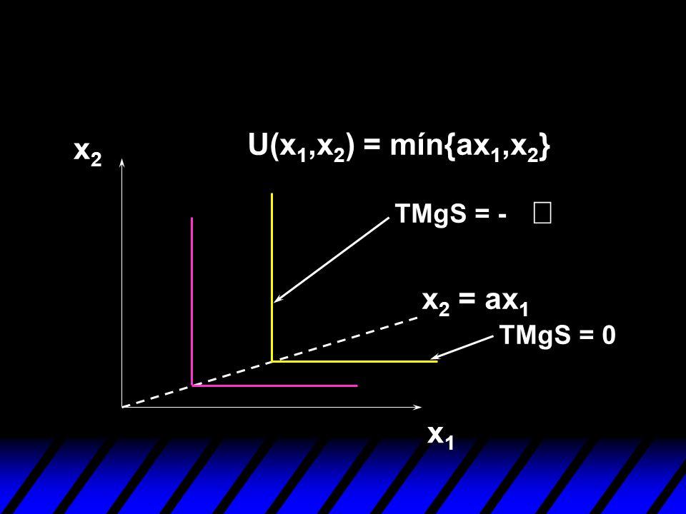U(x1,x2) = mín{ax1,x2} x2 ¥ TMgS = - x2 = ax1 TMgS = 0 x1