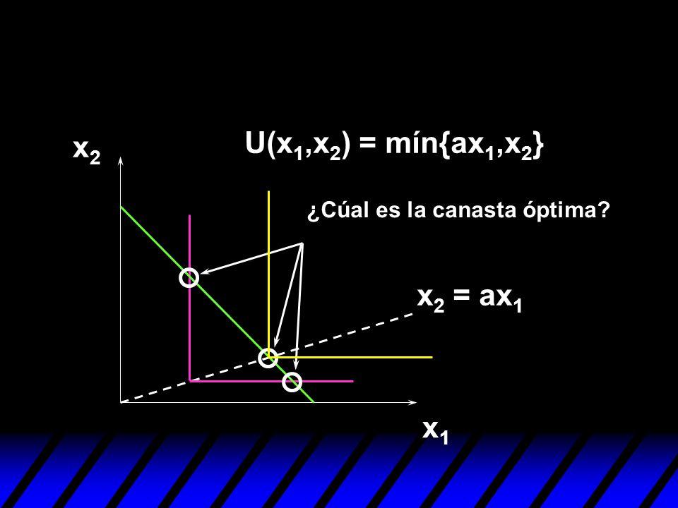 U(x1,x2) = mín{ax1,x2} x2 ¿Cúal es la canasta óptima x2 = ax1 x1