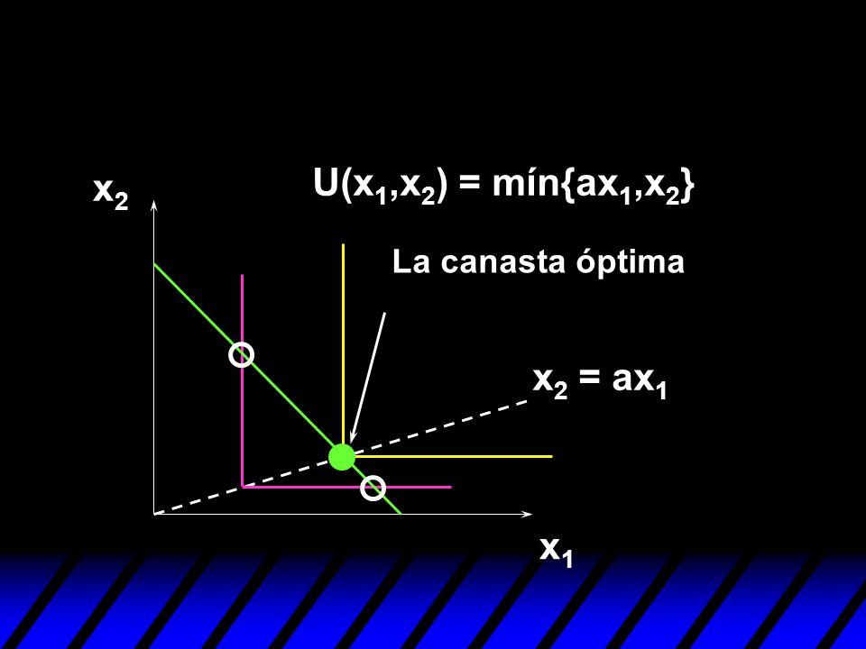 U(x1,x2) = mín{ax1,x2} x2 La canasta óptima x2 = ax1 x1