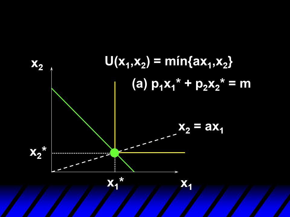 U(x1,x2) = mín{ax1,x2} x2 (a) p1x1* + p2x2* = m x2 = ax1 x2* x1* x1