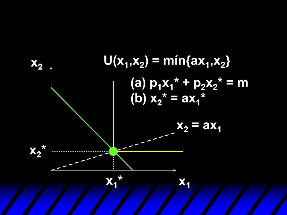 U(x1,x2) = mín{ax1,x2} x2 (a) p1x1* + p2x2* = m (b) x2* = ax1* x2 = ax1 x2* x1* x1
