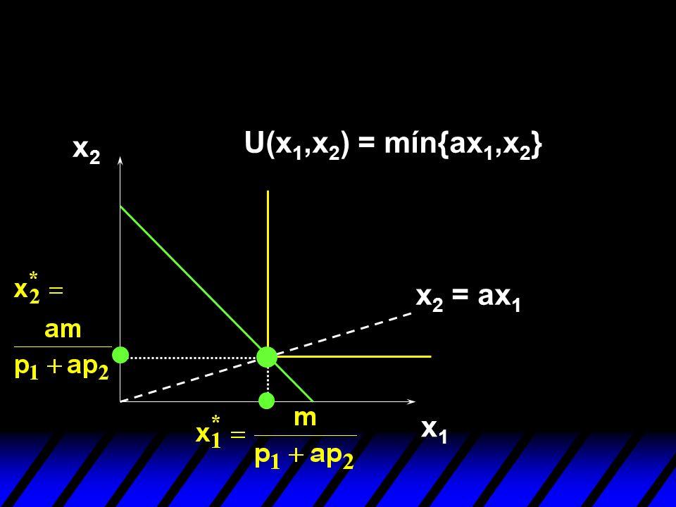U(x1,x2) = mín{ax1,x2} x2 x2 = ax1 x1