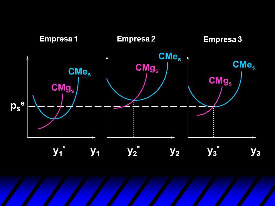 pse y1* y1 y2* y2 y3* y3 CMes CMes CMgs CMes CMgs CMgs Empresa 1