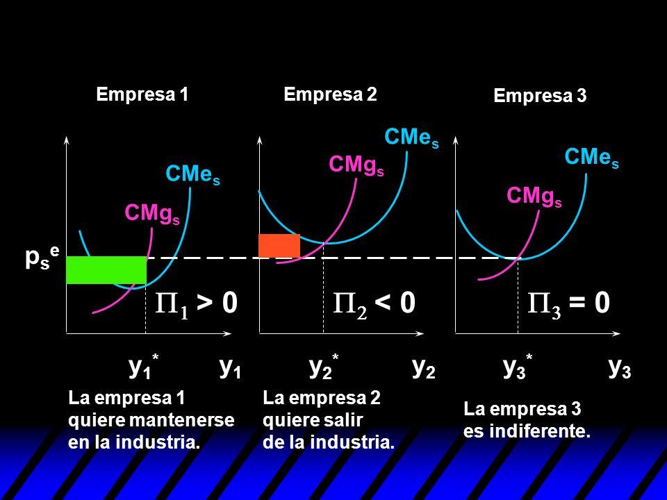 P1 > 0 P2 < 0 P3 = 0 pse y1* y1 y2* y2 y3* y3 CMes CMes CMgs