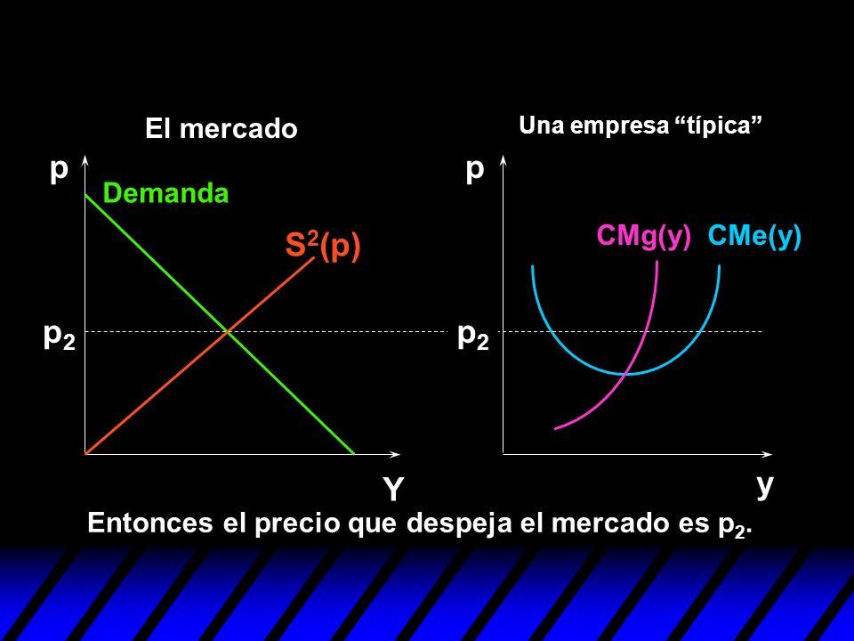 p p S2(p) p2 p2 y Y El mercado Demanda CMg(y) CMe(y)