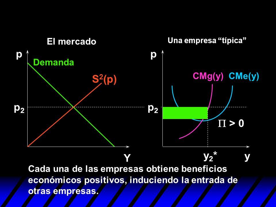 p p S2(p) p2 p2 P > 0 y2* y Y El mercado Demanda CMg(y) CMe(y)