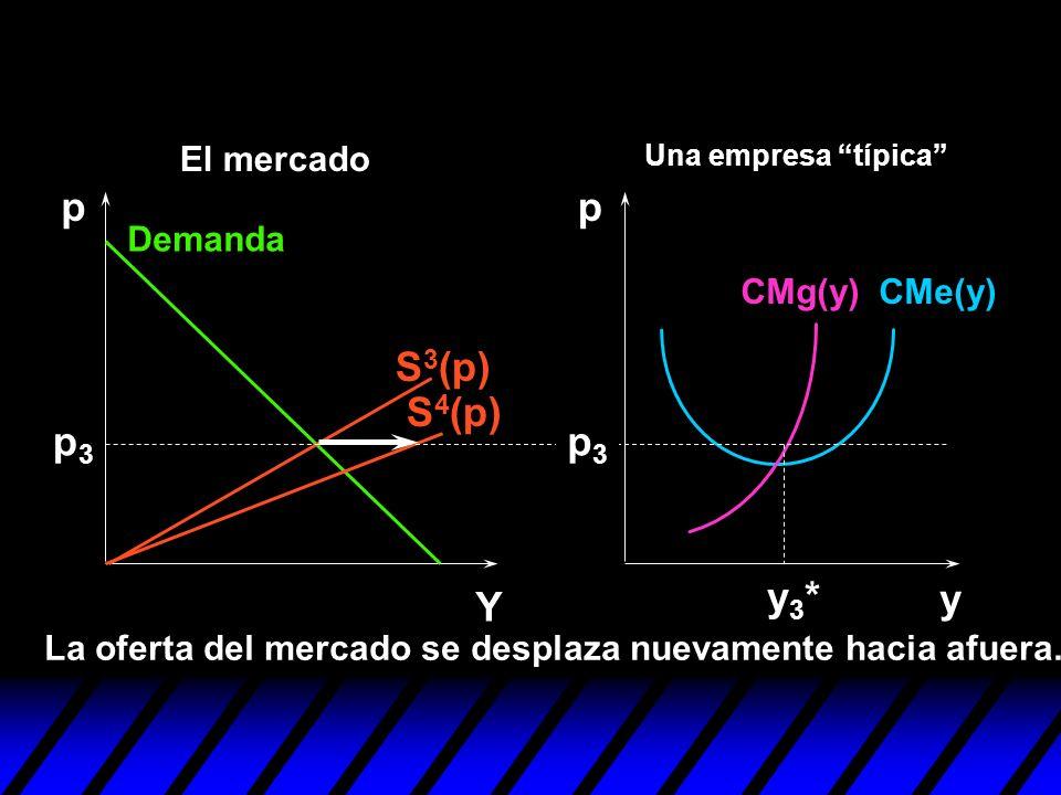 p p S3(p) S4(p) p3 p3 y3* y Y El mercado Demanda CMg(y) CMe(y)