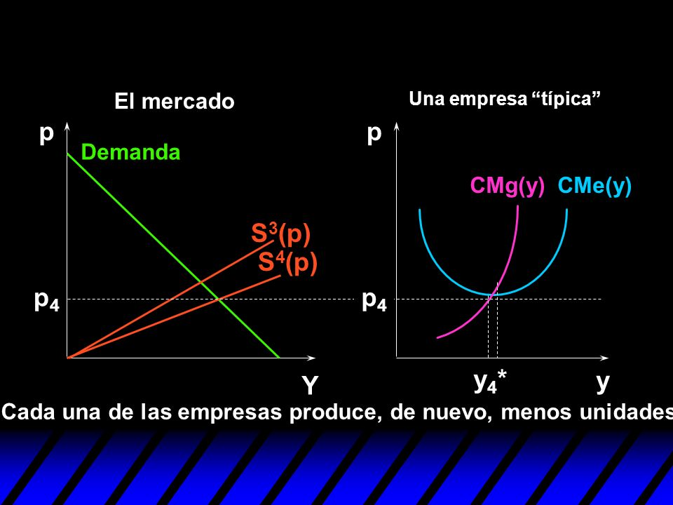 p p S3(p) S4(p) p4 p4 y4* y Y El mercado Demanda CMg(y) CMe(y)