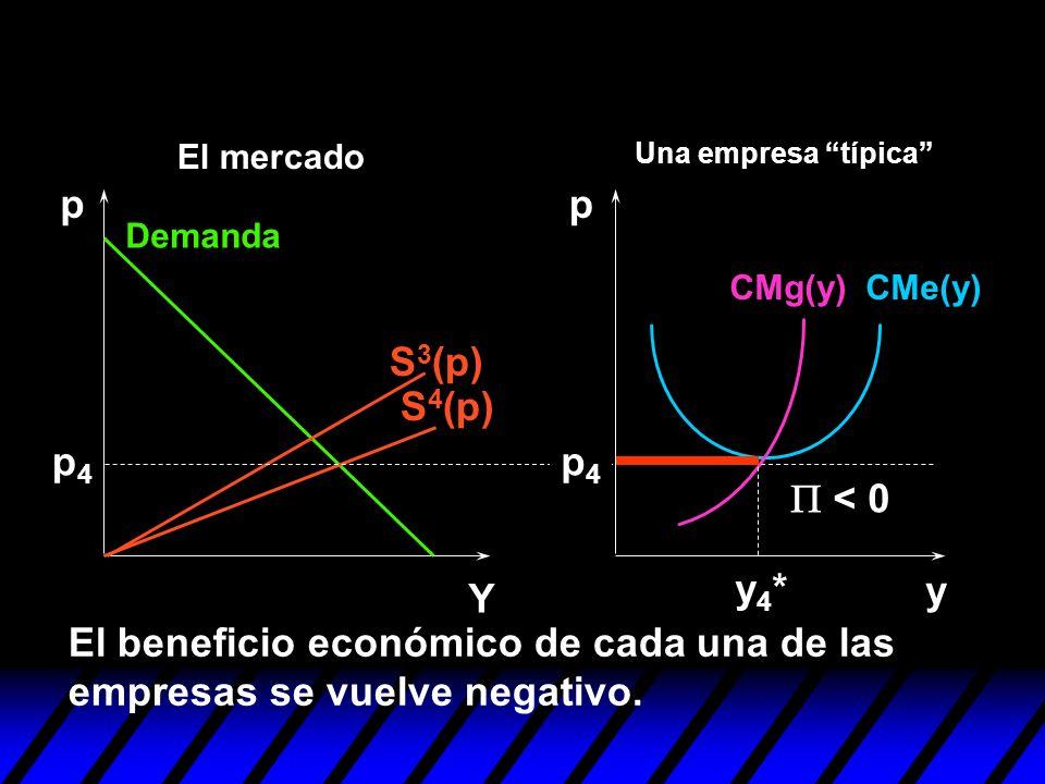El beneficio económico de cada una de las empresas se vuelve negativo.