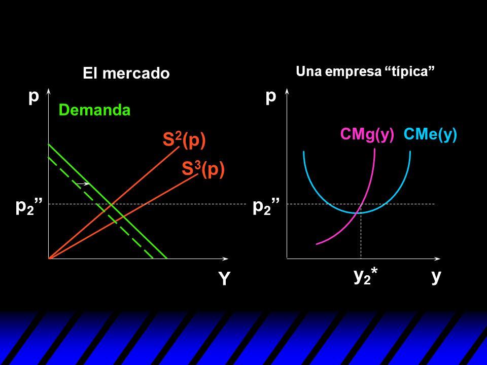 p p S2(p) S3(p) p2 p2 y2* y Y El mercado Demanda CMg(y) CMe(y)