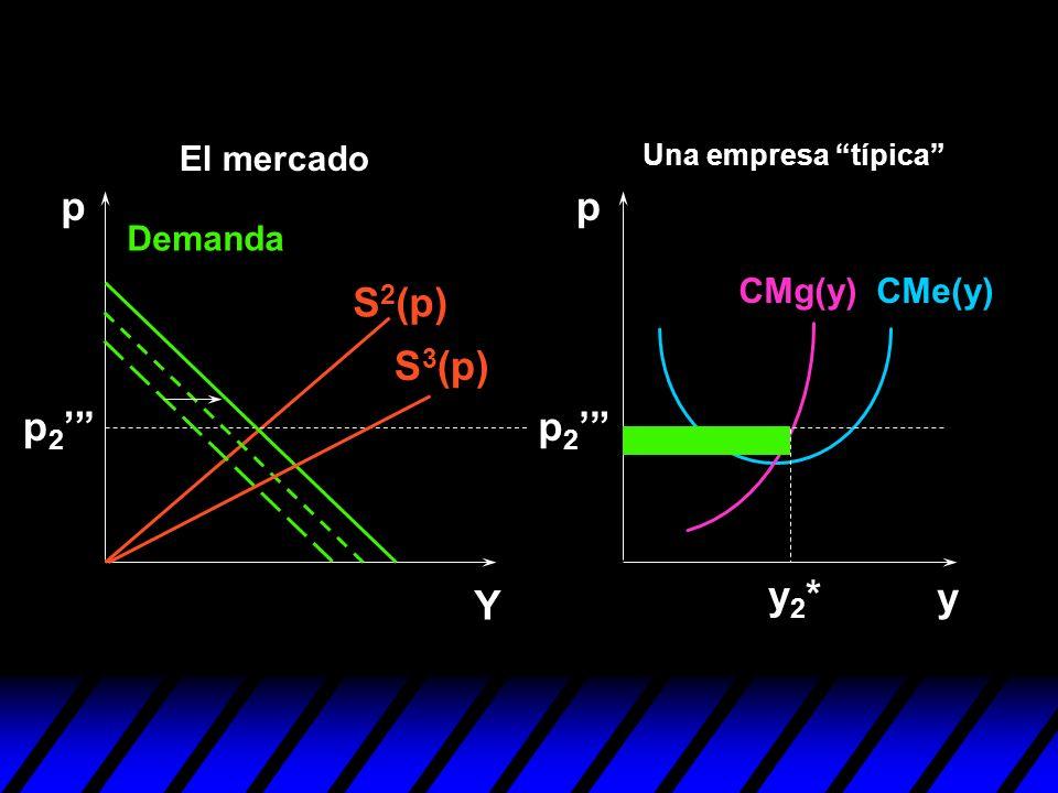 p p S2(p) S3(p) p2' p2' y2* y Y El mercado Demanda CMg(y) CMe(y)