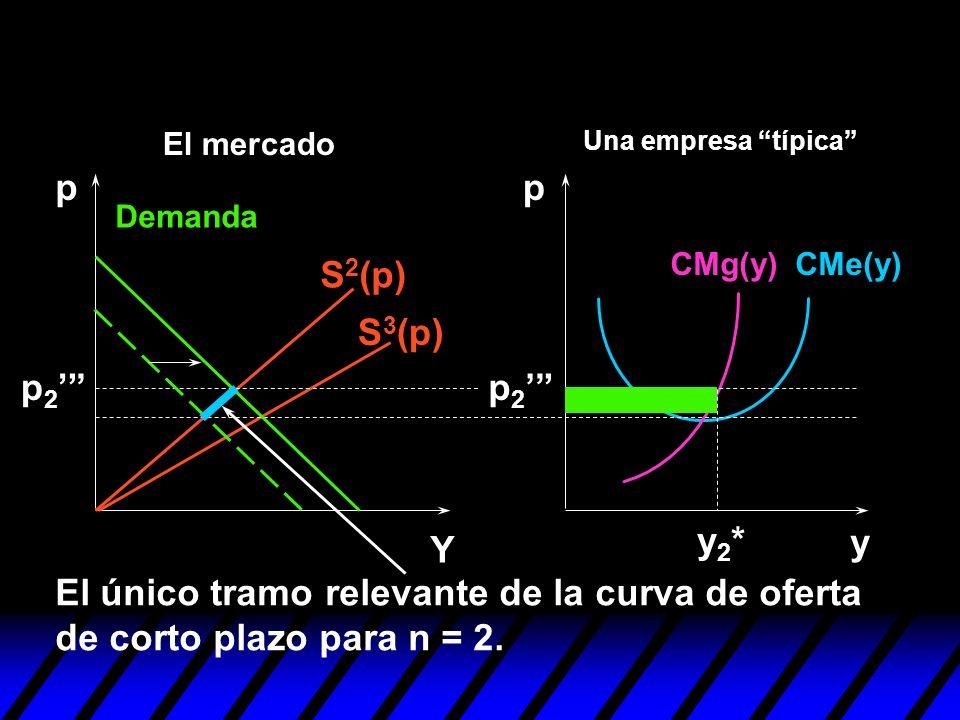 El único tramo relevante de la curva de oferta