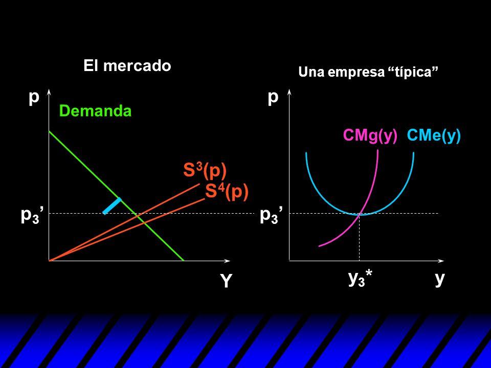 p p S3(p) S4(p) p3' p3' y3* y Y El mercado Demanda CMg(y) CMe(y)