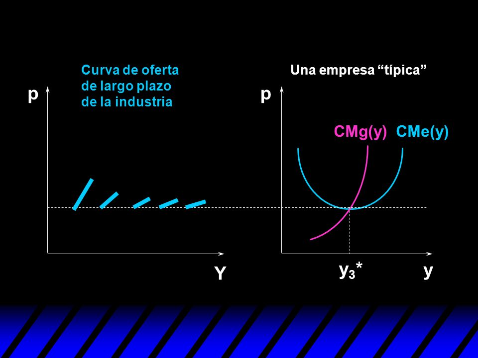 p p y3* y Y CMg(y) CMe(y) Curva de oferta de largo plazo