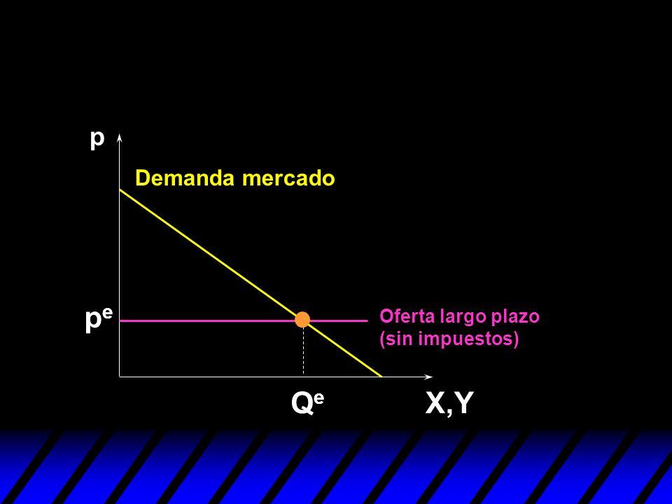 p Demanda mercado pe Oferta largo plazo (sin impuestos) Qe X,Y