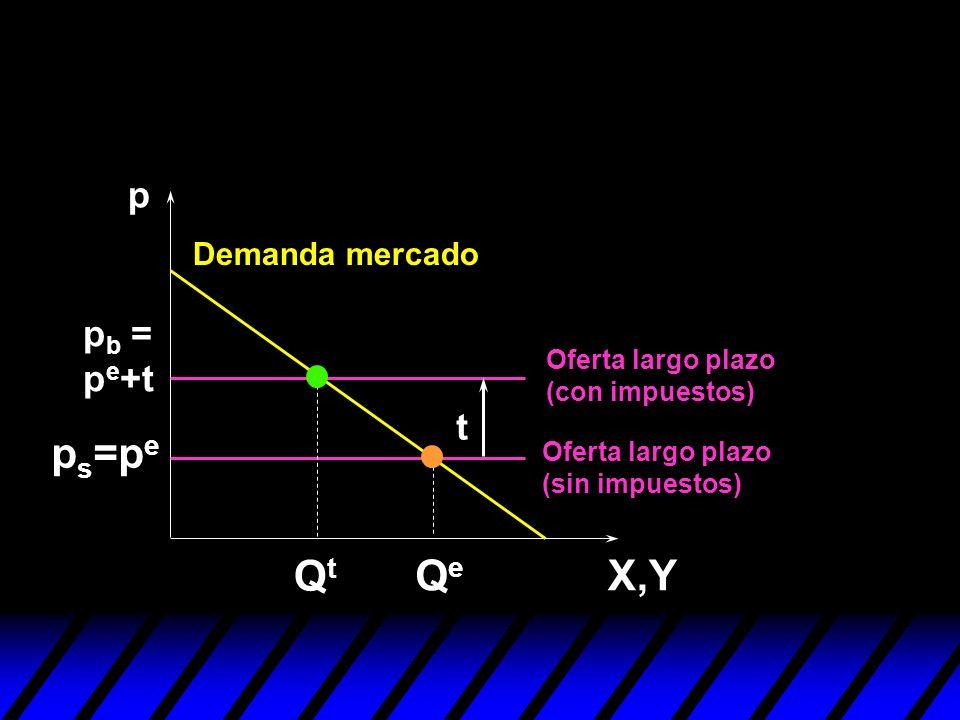 ps=pe Qt Qe X,Y p pb = pe+t t Demanda mercado Oferta largo plazo