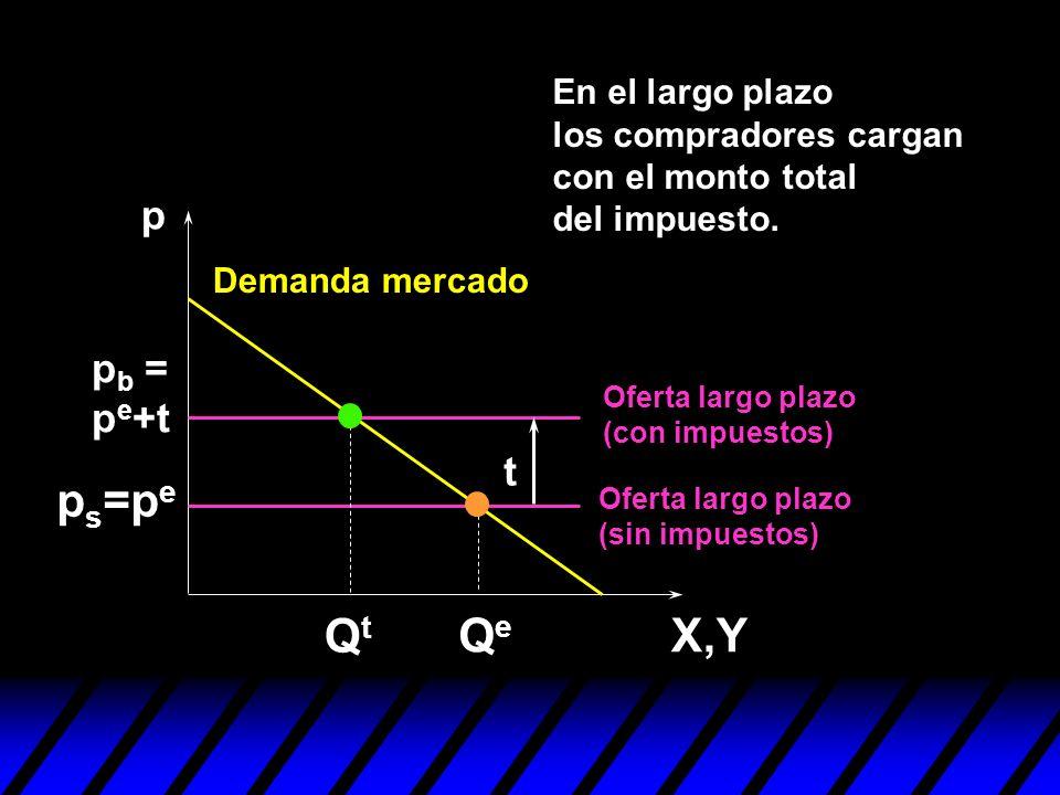 ps=pe Qt Qe X,Y p pb = pe+t t En el largo plazo los compradores cargan