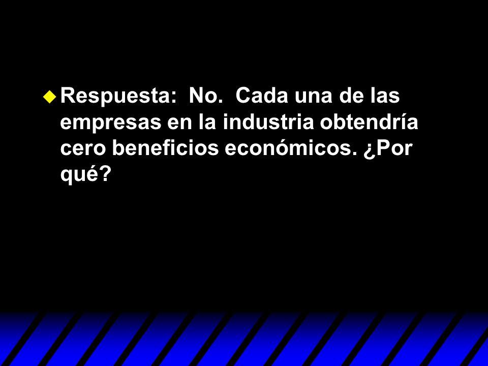 Respuesta: No. Cada una de las empresas en la industria obtendría cero beneficios económicos.