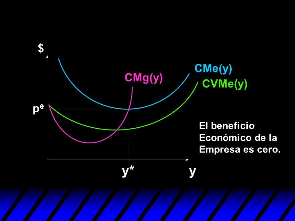 y* y $ CMe(y) CMg(y) CVMe(y) pe El beneficio Económico de la