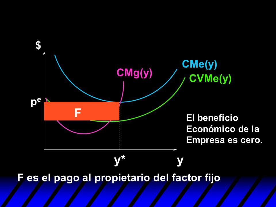 F y* y $ CMe(y) CMg(y) CVMe(y) pe