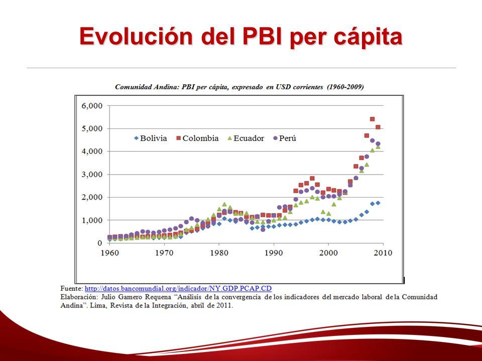 Evolución del PBI per cápita