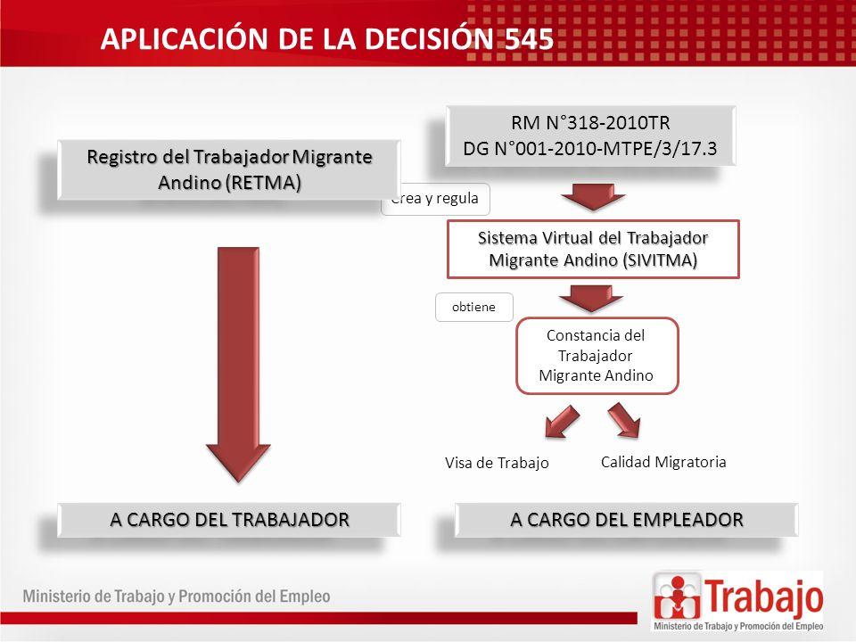 APLICACIÓN DE LA DECISIÓN 545