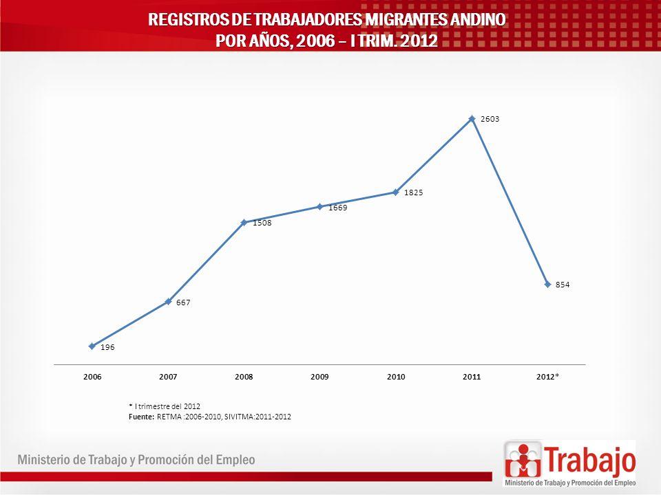 REGISTROS DE TRABAJADORES MIGRANTES ANDINO