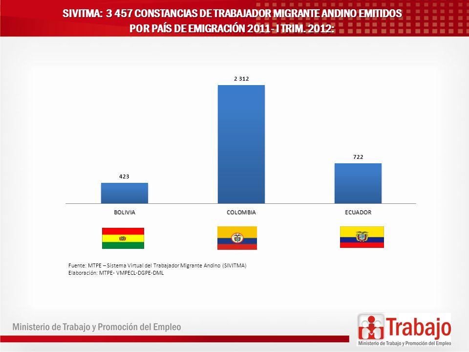 SIVITMA: 3 457 CONSTANCIAS DE TRABAJADOR MIGRANTE ANDINO EMITIDOS POR PAÍS DE EMIGRACIÓN 2011- I TRIM. 2012: