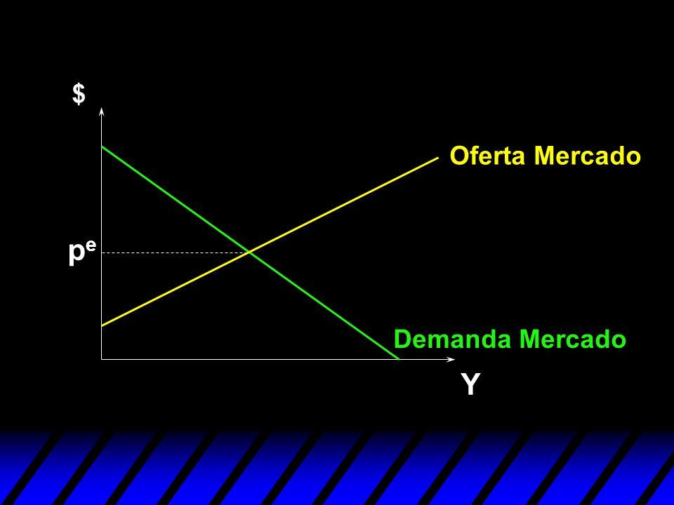 $ Oferta Mercado pe Demanda Mercado Y