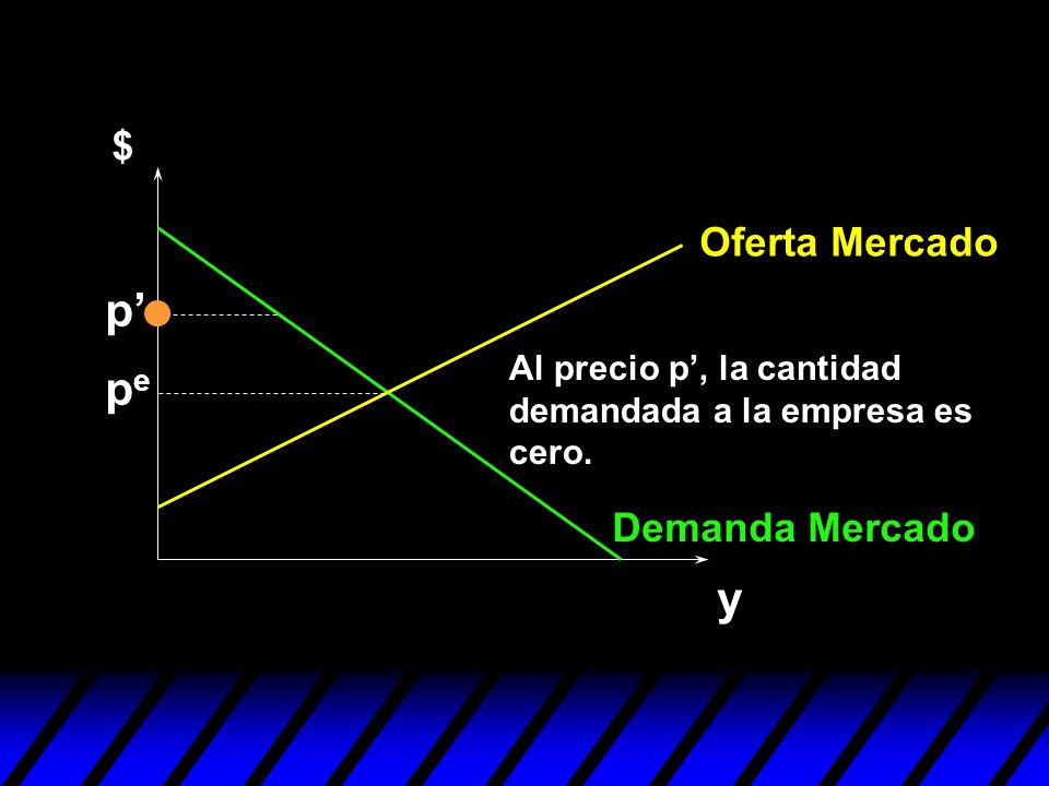 p' pe y $ Oferta Mercado Demanda Mercado