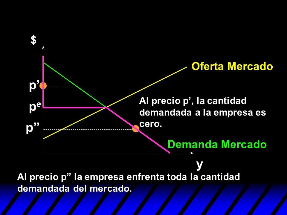 p' pe p y $ Oferta Mercado Demanda Mercado