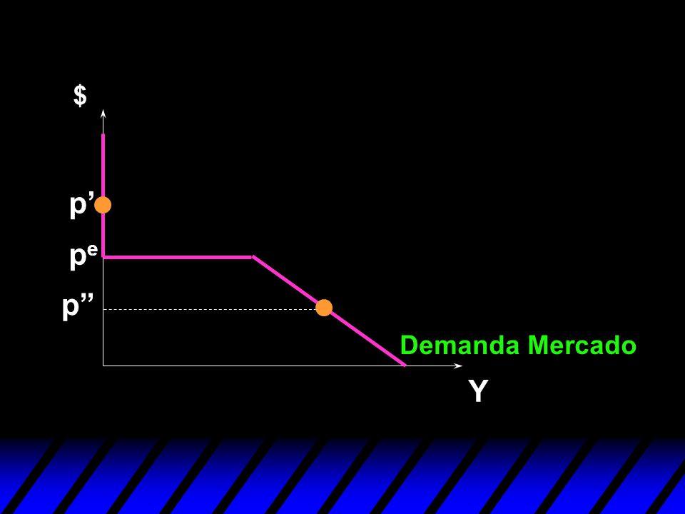 $ p' pe p Demanda Mercado Y