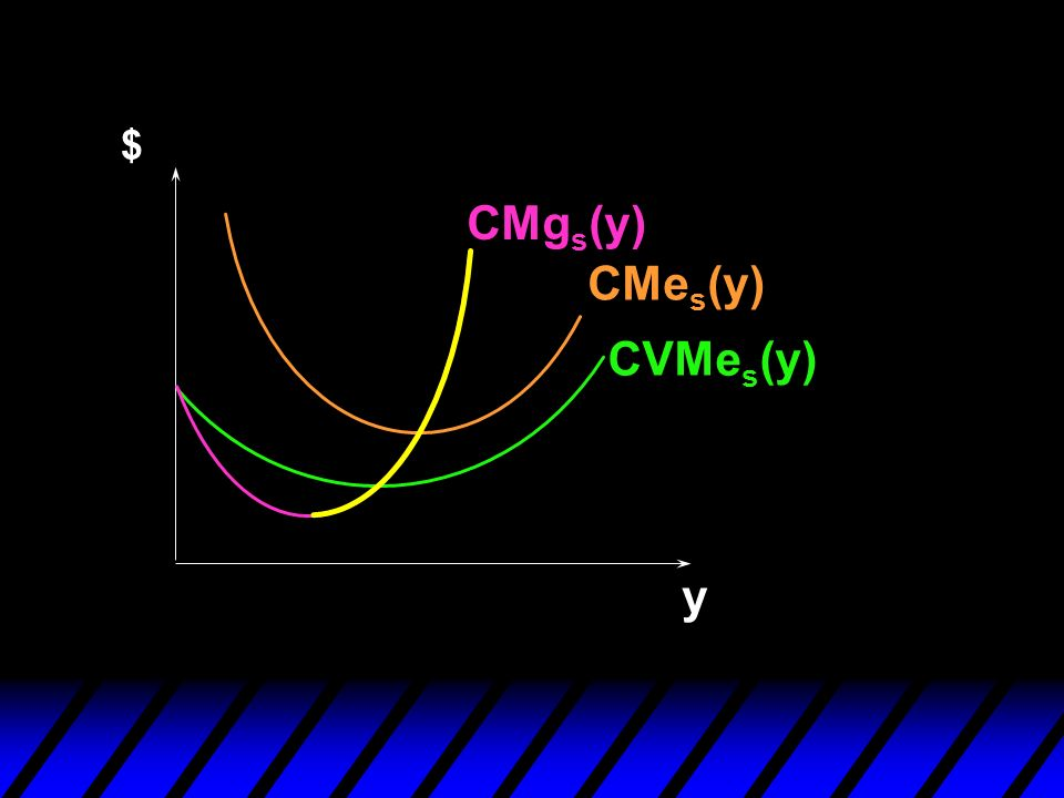 $ CMgs(y) CMes(y) CVMes(y) y