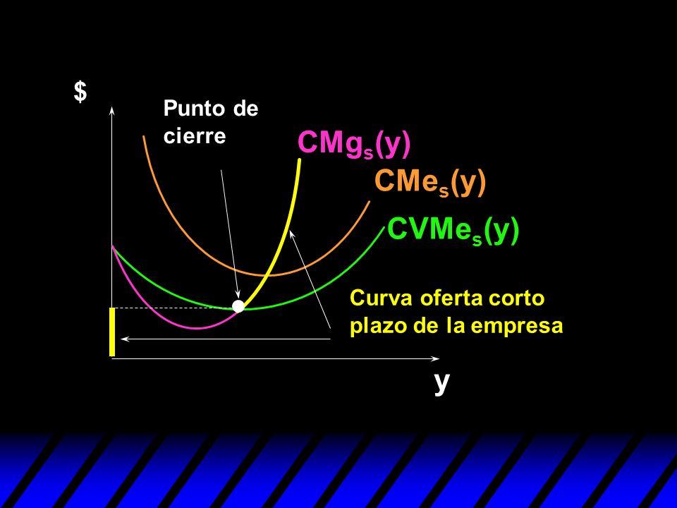 CMgs(y) CMes(y) CVMes(y) y $ Punto de cierre