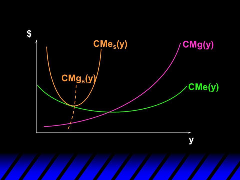 $ CMes(y) CMg(y) CMgs(y) CMe(y) y