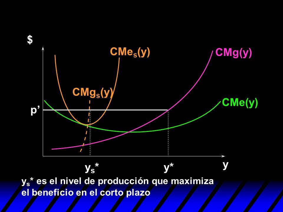 $ CMes(y) CMg(y) CMgs(y) CMe(y) p' y ys* y*