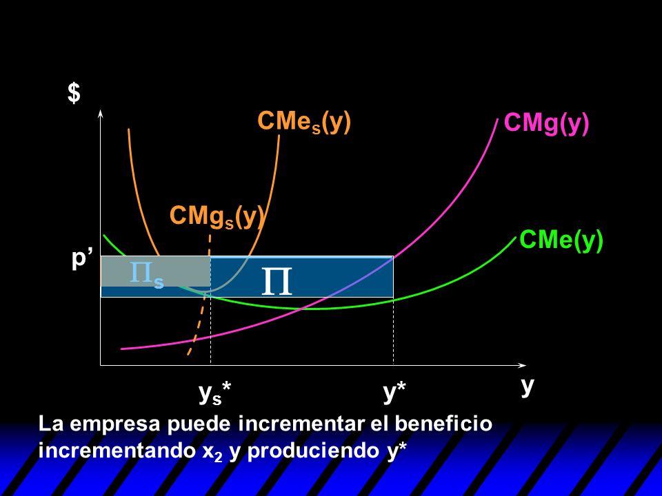 P Ps $ CMes(y) CMg(y) CMgs(y) CMe(y) p' y ys* y*