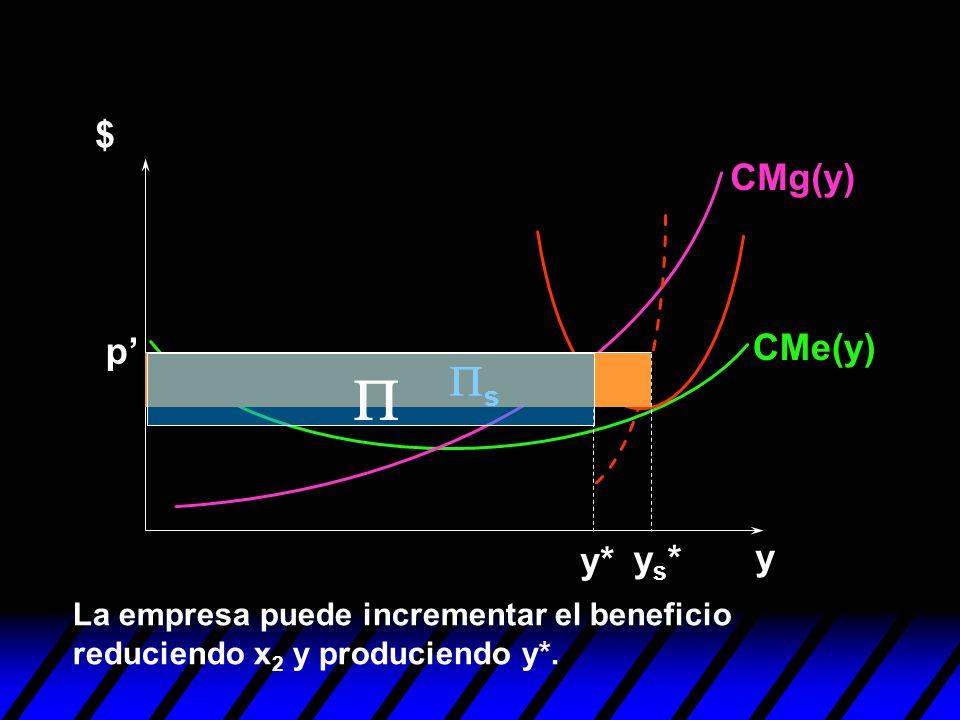 P Ps $ CMg(y) CMe(y) p' y y* ys*