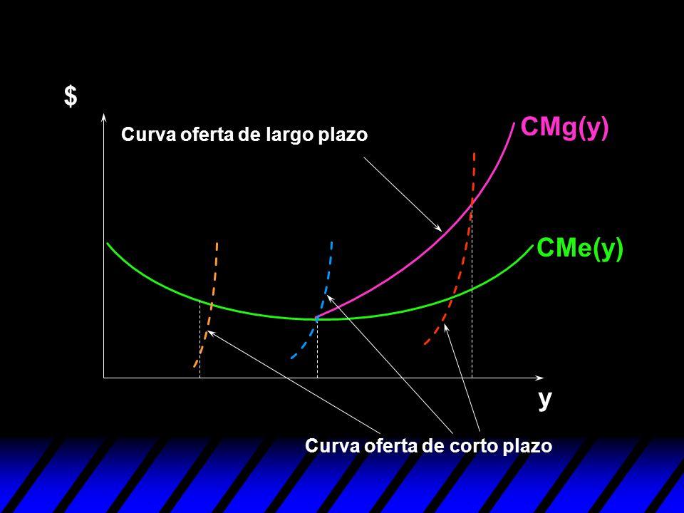 $ CMg(y) CMe(y) y Curva oferta de largo plazo