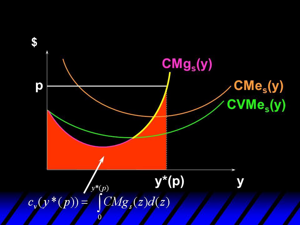 $ CMgs(y) p CMes(y) CVMes(y) y*(p) y