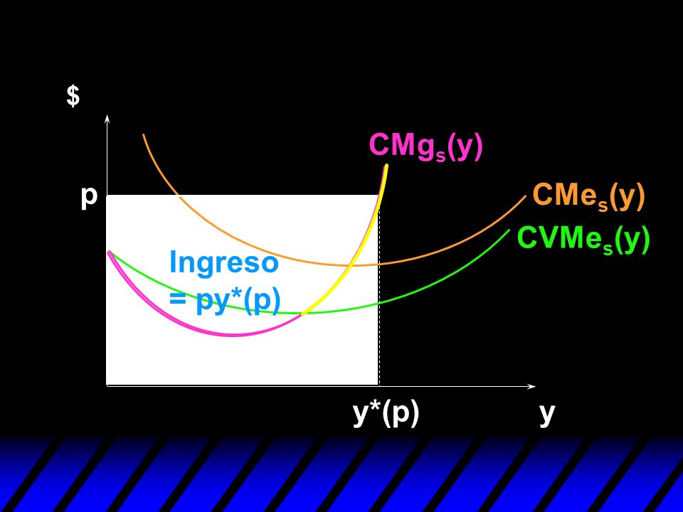 $ CMgs(y) p CMes(y) CVMes(y) Ingreso = py*(p) y*(p) y