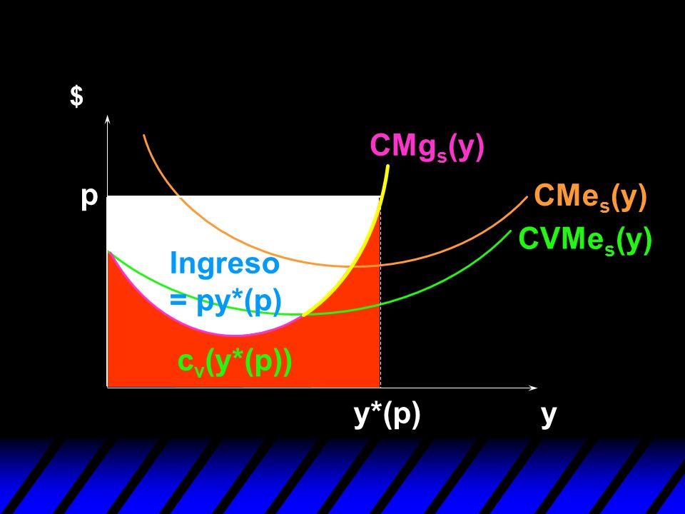 $ CMgs(y) p CMes(y) CVMes(y) Ingreso = py*(p) cv(y*(p)) y*(p) y