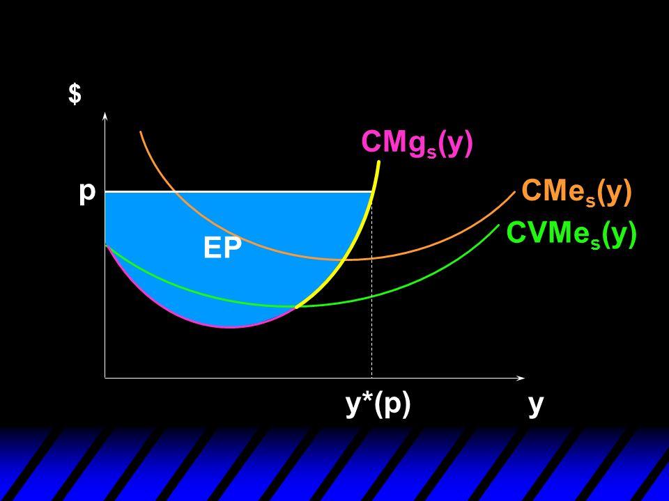 $ CMgs(y) p CMes(y) CVMes(y) EP y*(p) y