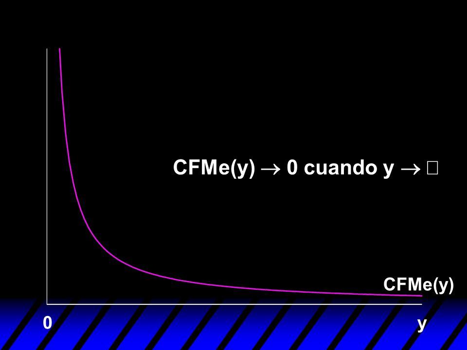 CFMe(y) ® 0 cuando y ® ¥ CFMe(y) y
