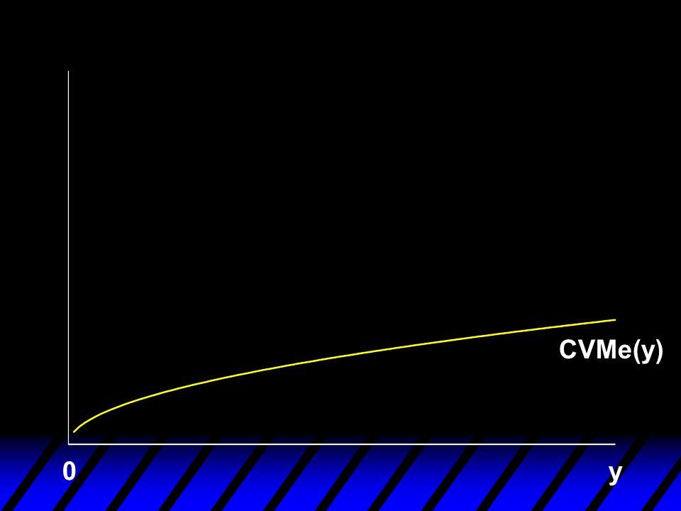 CVMe(y) y