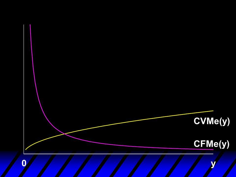 CVMe(y) CFMe(y) y