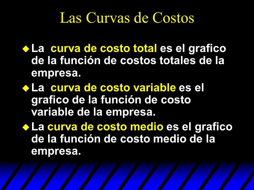 Las Curvas de CostosLa curva de costo total es el grafico de la función de costos totales de la empresa.